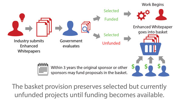 Industry submits Enhanced Whitepapers, then the Government Evaluates. If it is selected and funded, work begins. If it's selected but unfunded, the enhanced whitepaper goes into the basket. The basket provision preserves selected but currently unfunded projects until funding becomes available.
